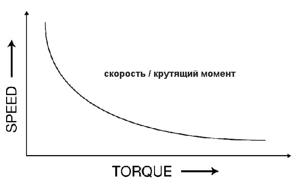 Кривая скорости и крутящего момента дрели