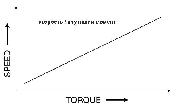 Кривая зависимости скорости и крутящего момента в аккумуляторных ударных шуруповёртах